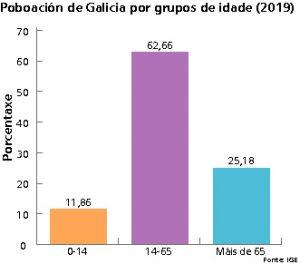 Grafico edades galicia Tambre